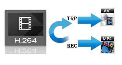 MacでTRPを3GPに変換する方法