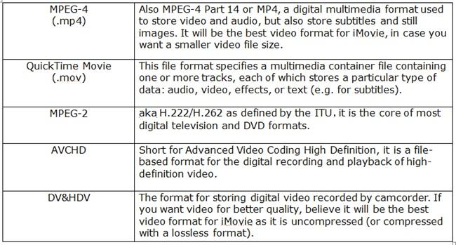 imovie formats
