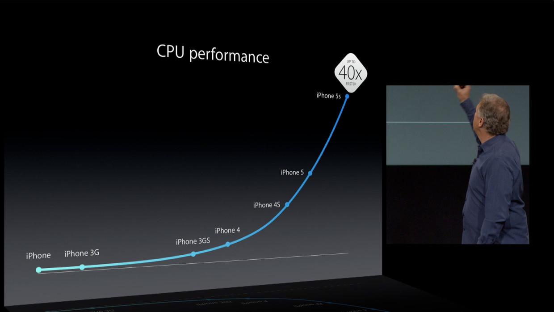 iPhone7/6sの価額予想3