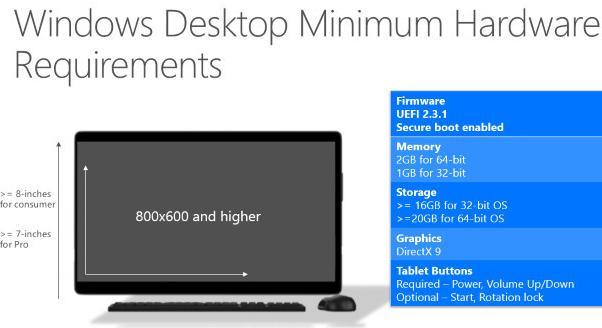 Windows 10ハードウェア要求